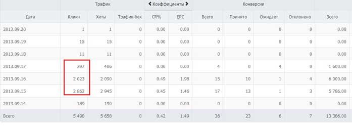 prodagi_s_gruppi_odnoklassniki