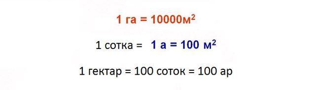 перевести метры в гектары таблица