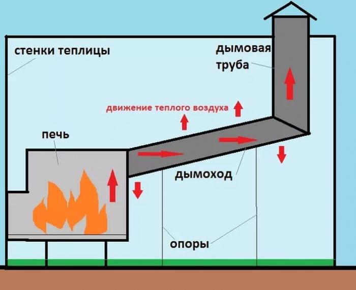 Печка в теплице как сделать