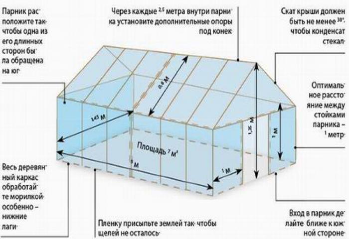 Как сделать теплицу из квадратной трубы своими руками