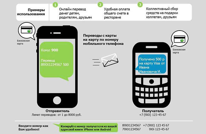 как перевести деньги с телефона мегафон на карту сбербанка без комиссии через 900 сегодня можно оформить кредит