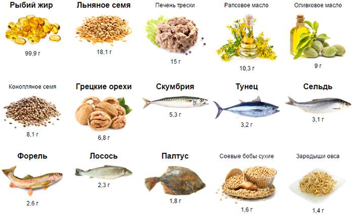 В каких продуктах содержится больше всего кислоты